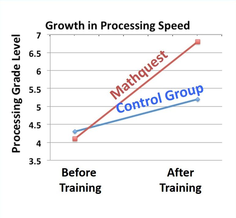 Growth in Processing Speed