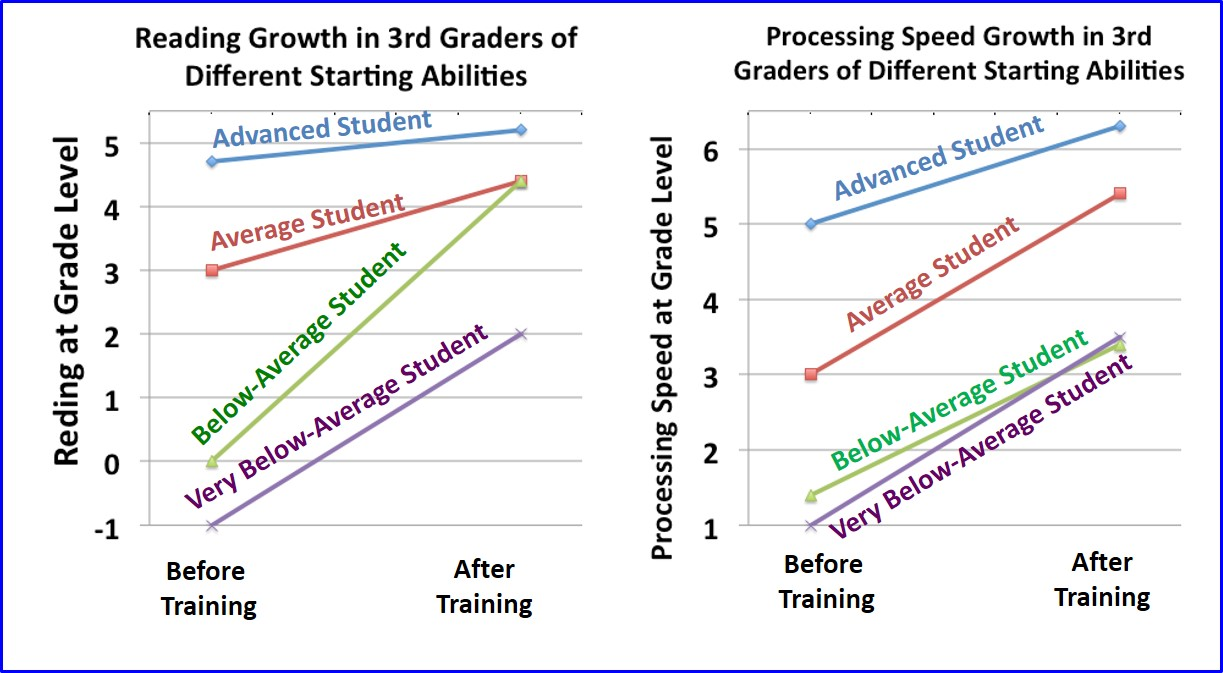 reading and processing speed growth